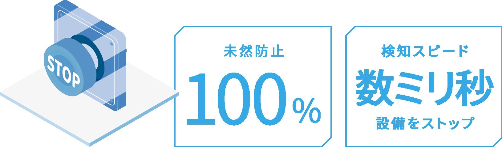 未然防止 100%