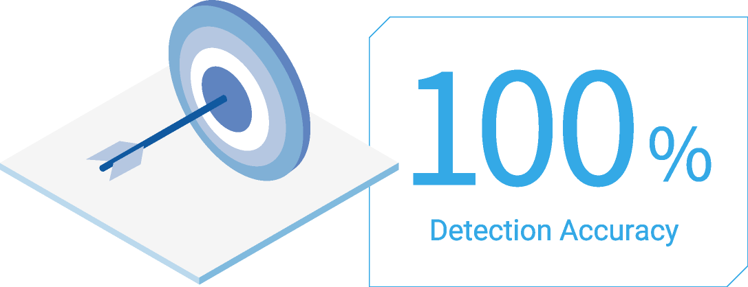 100% Detection Accuracy
