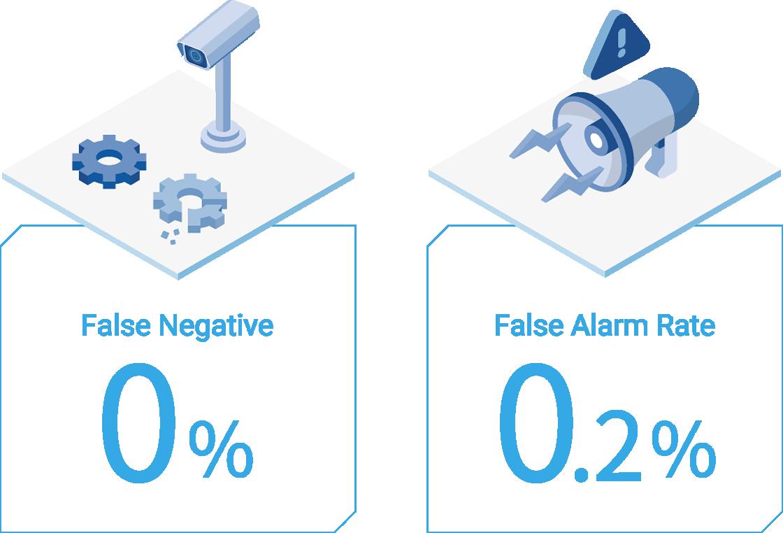 False Negative 0% / False Alarm Rate 0%